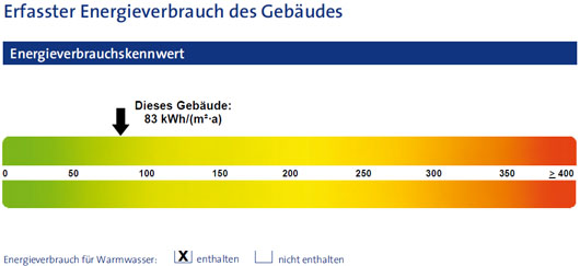 Energieausweis 2014-2024